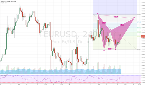 EURUSD: Bearish Bat EURUSD 4hr
