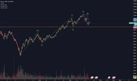 BTCUSD: Bitcoin - waves.