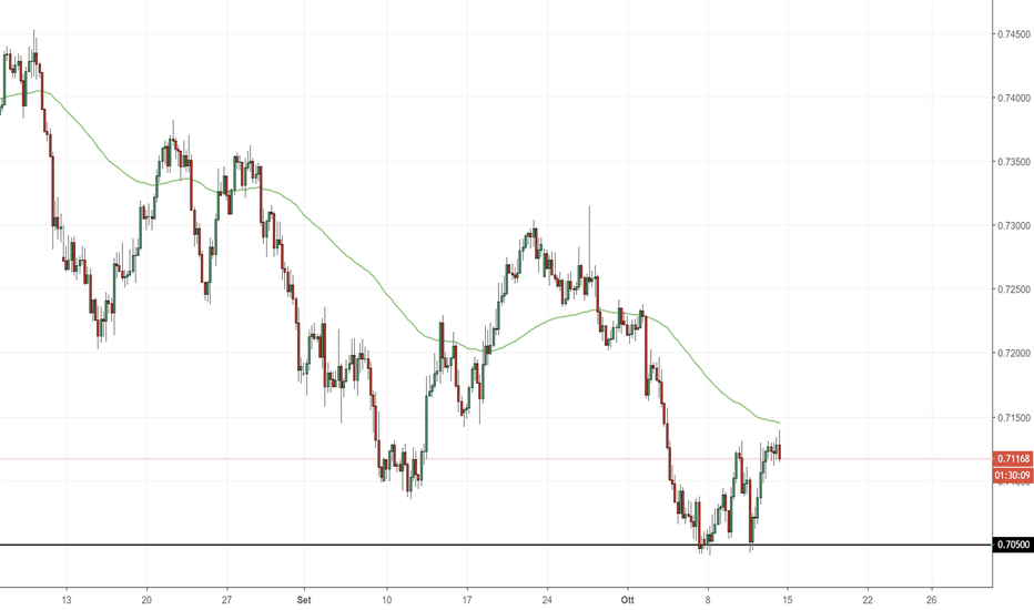 AUDUSD: AUD/USD: importante area di supporto 0.70500