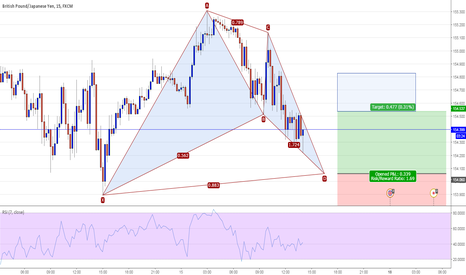 GBPJPY: GBPJPY 15M - Potential Bat Pattern Long @ 154.06