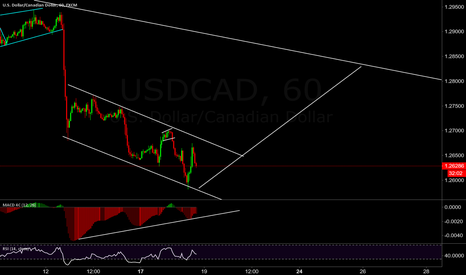 USDCAD: bounce is in sight