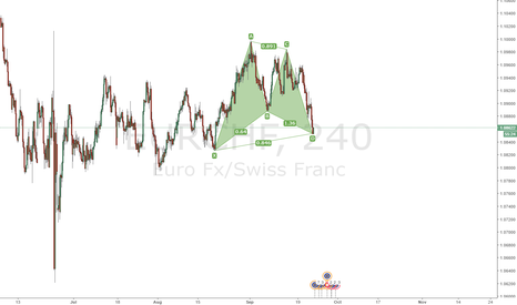 EURCHF: Bullish Gartley EURCHF
