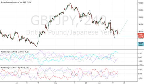 GBPJPY: try to buy