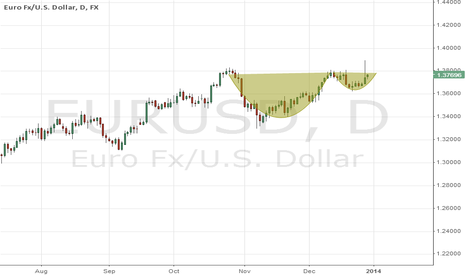 EURUSD: Cup and Handle
