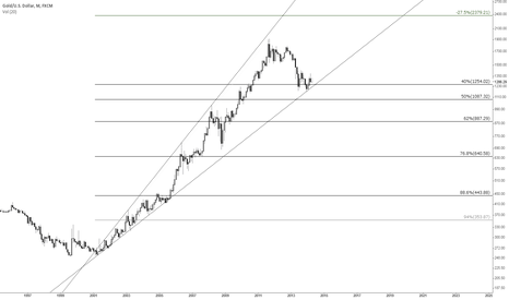 XAUUSD: Gold Monthly Rising broadening pattern