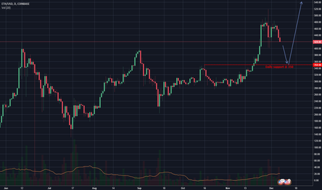 ETHUSD: Buying opportunity NEXT