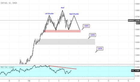 EURAUD: EURAUD Head And Shoulders