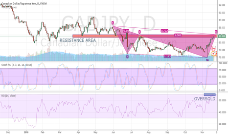 CADJPY: CADJPY - Bearish cypher Pattern