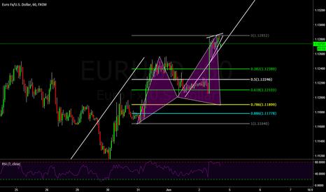 EURUSD: EURUSD potential bullish cypher