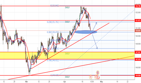 GBPJPY: GJ SITTING ON AN IMPORTANT LVL NOW !