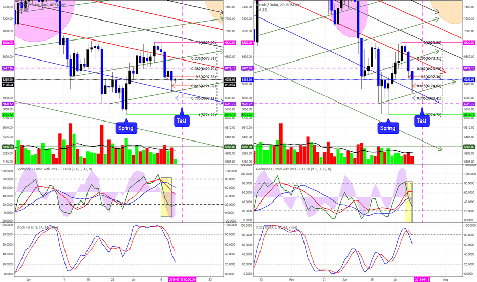 BTCUSD: Expecting Reversal to the Upside on the Magenta Vertical Line
