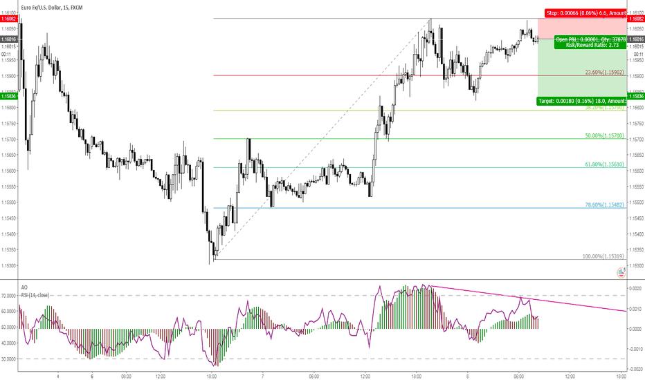 EURUSD: EURUSD 15m with RSI Divergence