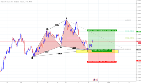 GBPNZD: Bulis GBPNZD-Cypher