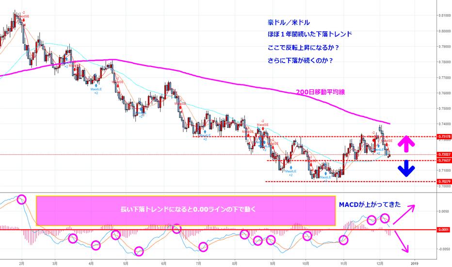 AUDUSD: AUD/USDとは何か?(はじめてのチャート分析No.18)