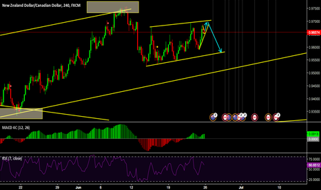 NZDCAD: Possible down then up