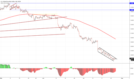 USDCAD: Trend exhausted?
