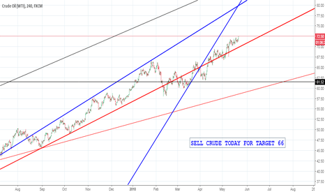 USOIL: SELL CRUDE TODAY FOR TARGET 66