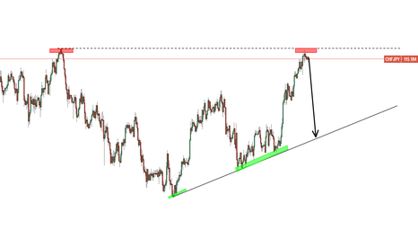 CHFJPY: CHF/JPY potential downtrend....possible pattern will emerge.