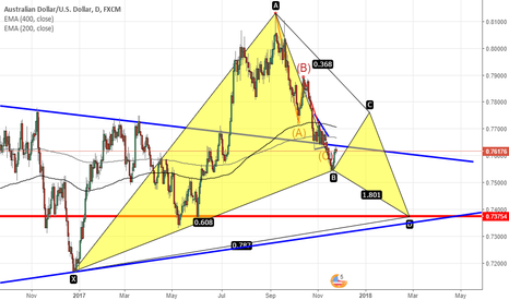 AUDUSD: AUDUSD-GARTLEY