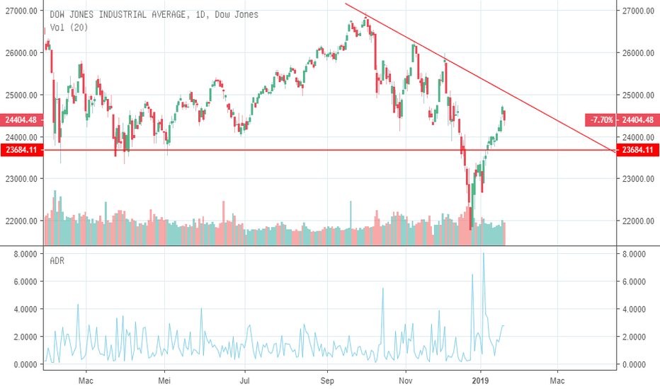 DJI: Dow Jones - Primary trend masih bearish