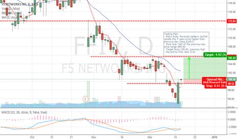 FFIV: FFIV Trend Reversal?