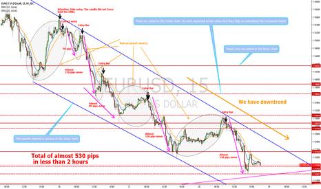 EURUSD: A profitable strategy for short term trading!!