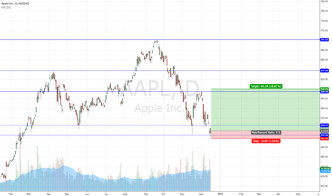 AAPL: Buy-on the dips