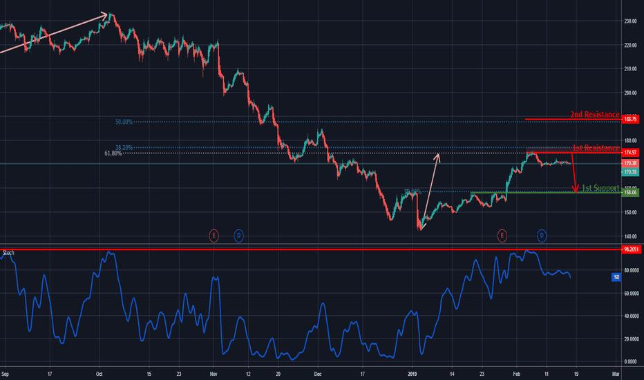 AAPL: GS Reversed Off Resistance, Potential Drop!