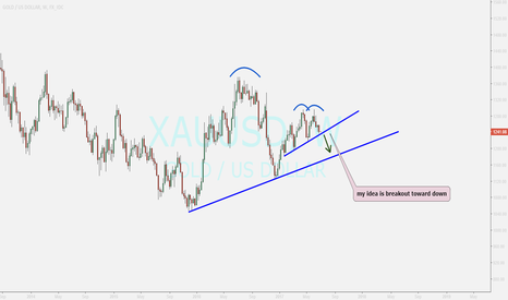 XAUUSD: GOLD weekly overview