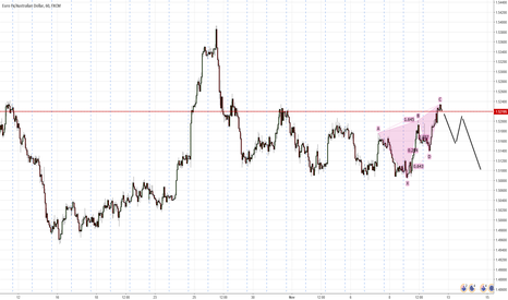 EURAUD: Bearish Butterfly formation on EUR/AUD