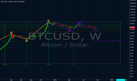BTCUSD: Bitcoin Elliott Waves Count
