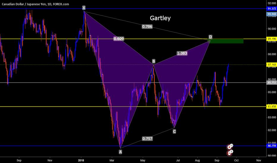 CADJPY: Gartley Pattern CADJPY