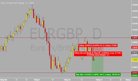 EURGBP: EURGBP cơ hội đánh xuống