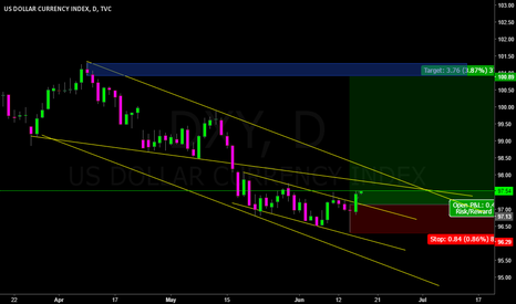 DXY: Green Arrow 12: Long USD INDEX with PA + CF & Breakout