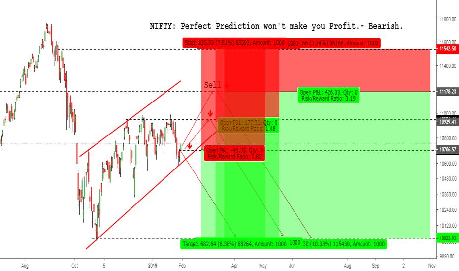 NIFTY: NIFTY: Perfect Prediction won't make you Profit.- Bearish.