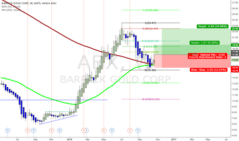 ABX: ABX - possible long