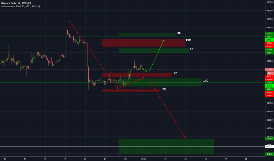 BTCUSD: Bitcoin plan for these week.