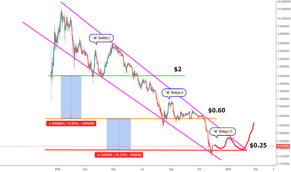 ICXUSD:  Long-Term ICON (ICX) Woes Turn Into Short-Term Bliss