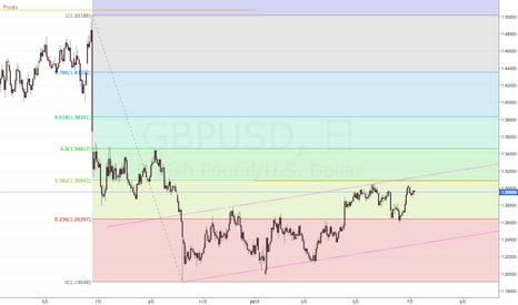 GBPUSD: GBP/USDショート目線