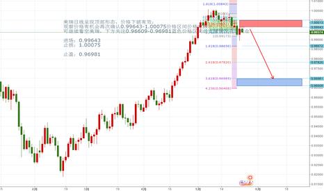 USDCHF: 美瑞日线呈现顶部形态,价格下破有效;