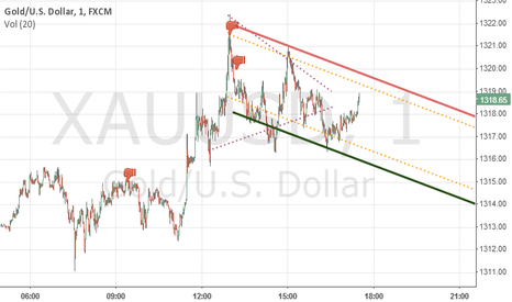 XAUUSD: 2 days short at XAUUSD #tradingview