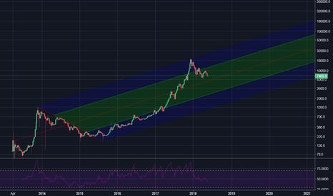 BTCUSD: BTC's next target 6000$