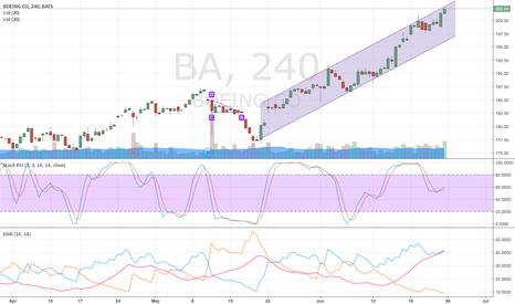 BA: Triangulo Descendente y Canal Ascendente