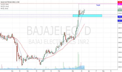 BAJAJELEC: Bajaj Electricals Long for Day trade