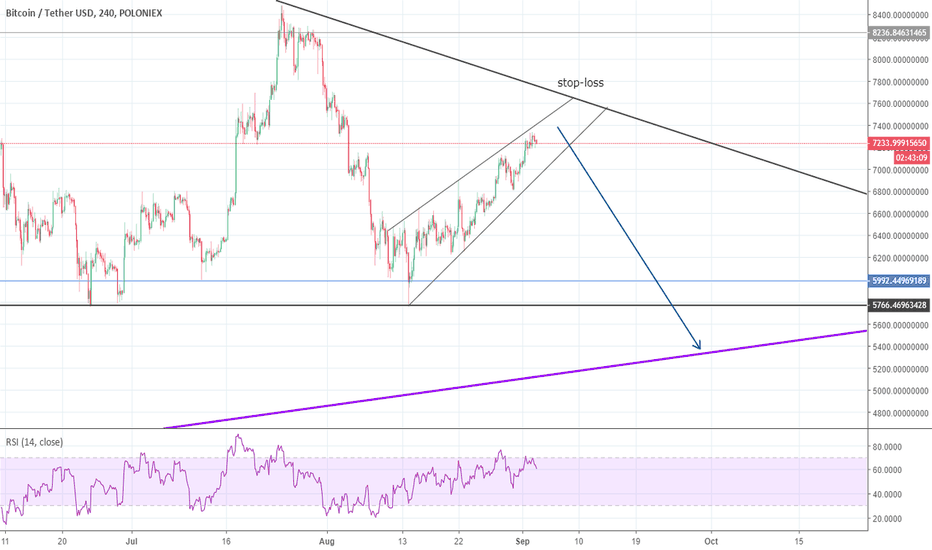 BTCUSDT: Bitcoin will test new lows this September