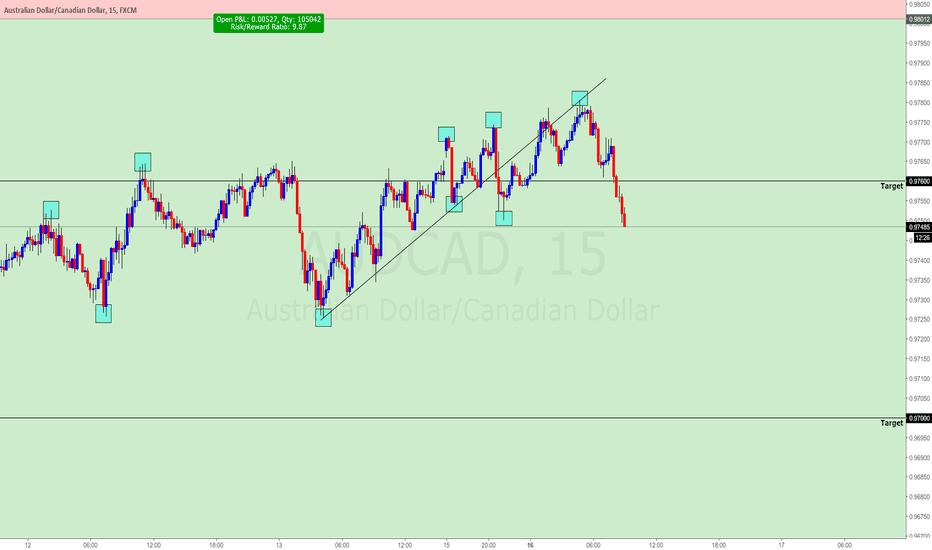 AUDCAD: AUDCAD Top-Down Analysis (BEARISH): Long-Term Target .9305