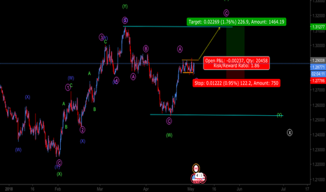 USDCAD: USDCAD BUY BREAKOUT