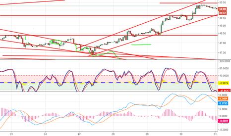 USOIL: Short OIL based on Bullish trendline break long term view