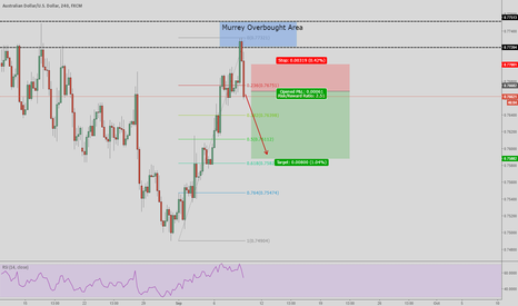 AUDUSD: Nice short opportunity based on RSI and overbought Murrey levels