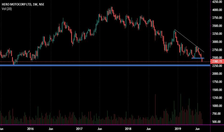 HEROMOTOCO Stock Price and Chart — NSE:HEROMOTOCO — TradingView